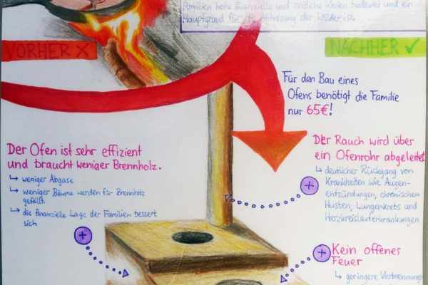Dieses von der Schülerin Ella Steinbacher wunderschön gestaltete Plakat informiert über die Verwendung der Spenden.